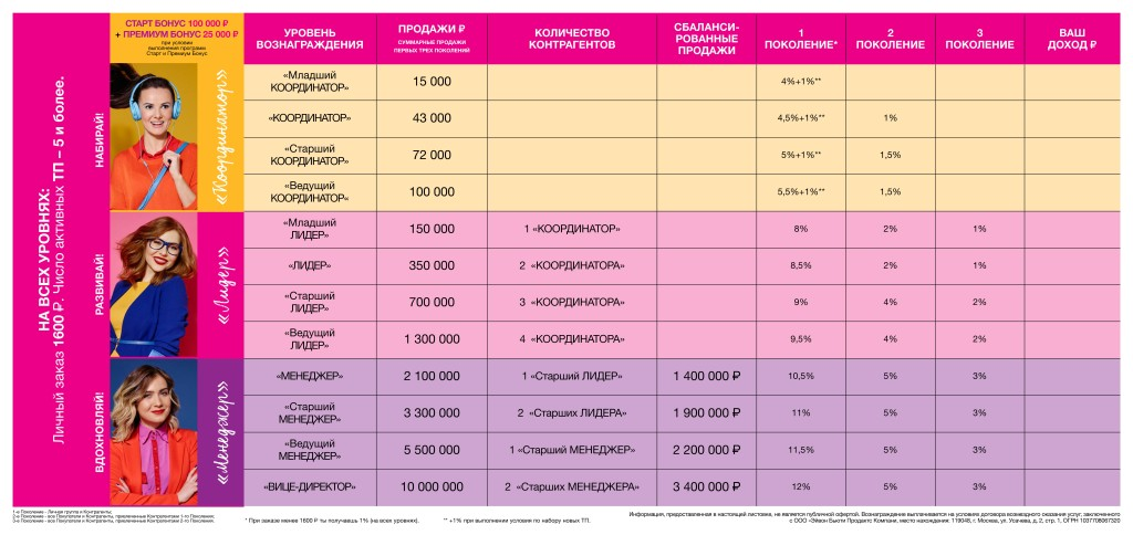 система дохода координатора эйвон квалификации