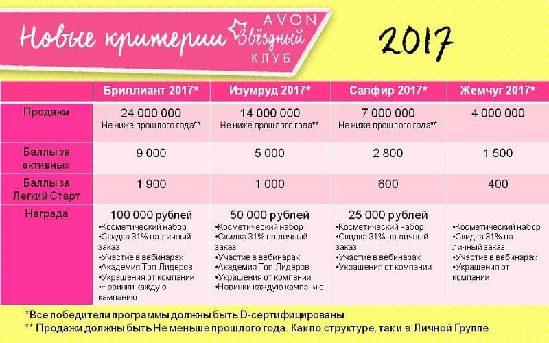 зк 2017 эйвон