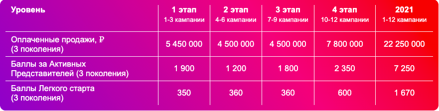 зк бриллиант 2021 эйвон россия